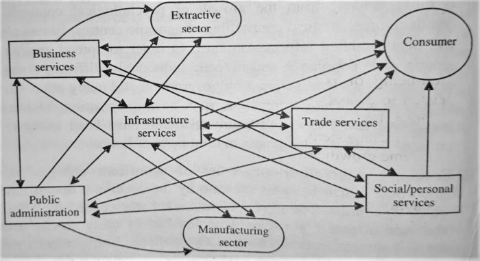 Interactive Model of Service Sector