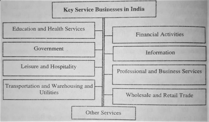 Key Service Business in India