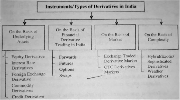 Instruments Type of Derivatives in India