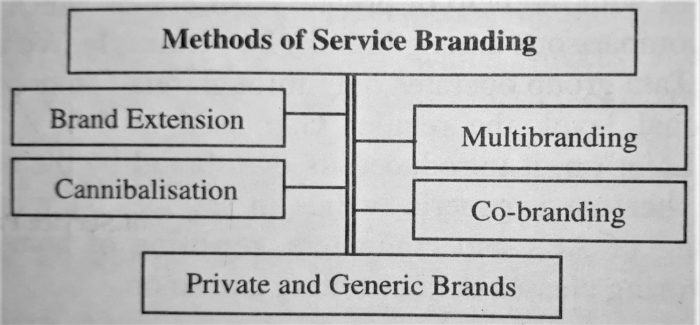 Methods of Service Branding