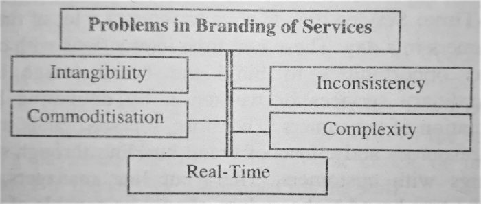 Problems in Branding of Services