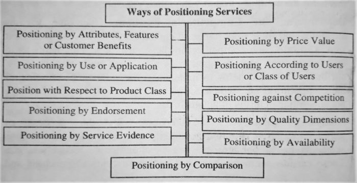 Ways of Positioning Services