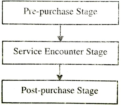 Customer Decision-Making Process-Model of Service Consumption