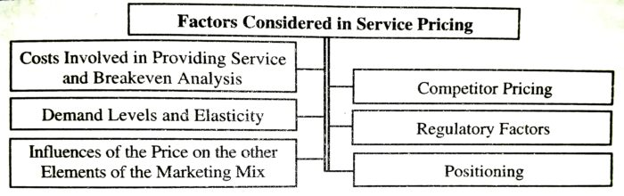 Factors Considered in Service Pricing