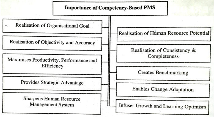 Importance of Competency-Based PMS