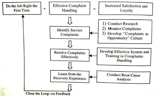 Principles of an Effective Service Recovery