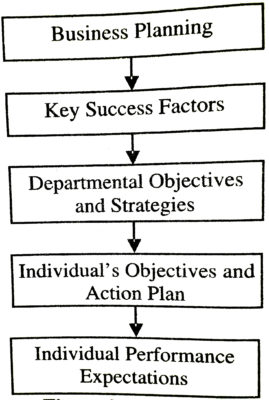 Process of Performance Planning