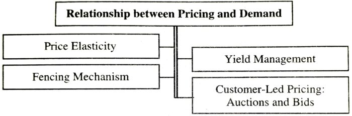 Relationship between Pricing and Demand