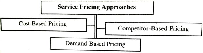 Service Pricing Approaches