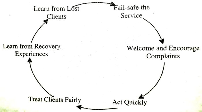 Service Recovery Techniques