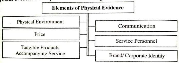 Elements of Physical Evidence