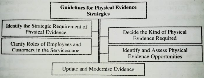 Guidelines for Effective Physical Evidence
