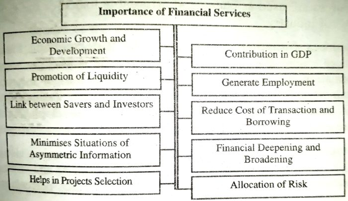 Importance of Finance Services