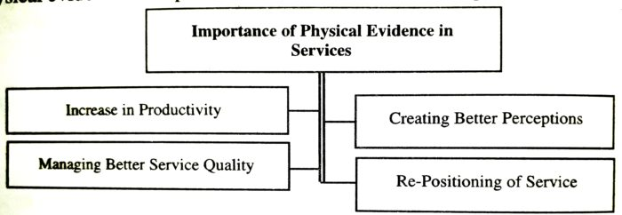 Importance of Physical Evidence in Services