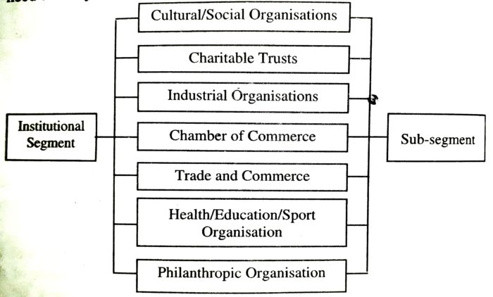Institutional Sector