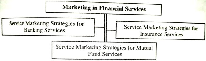 Marketing in Financial Services