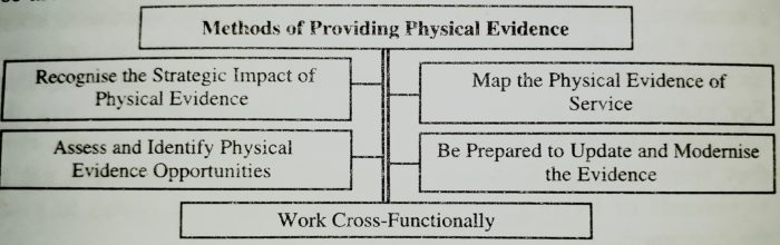 Methods of Providing Physical Evidence