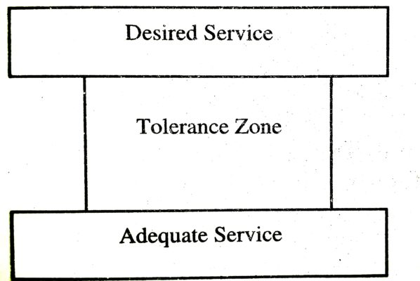 Tolerence Zone