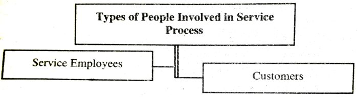 Types of People Involved in Service Process