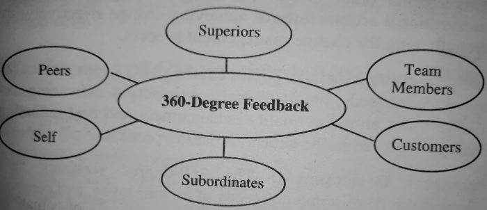 360 Degree Feedback - Meaning and Definition of 360-Degree Feedback