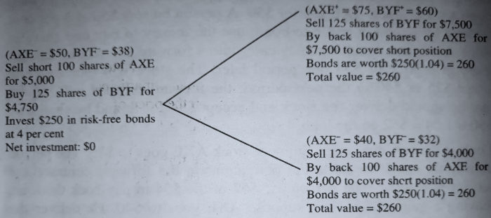 Execution of Arbitrage Transaction with Stock AXE,Stock BYF, and a Risk-Free Bond