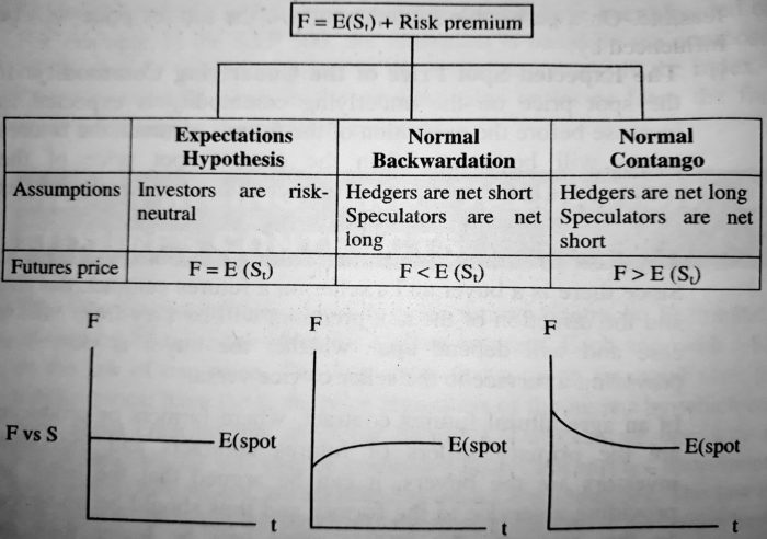 Pricing and valuation of Futures Contracts