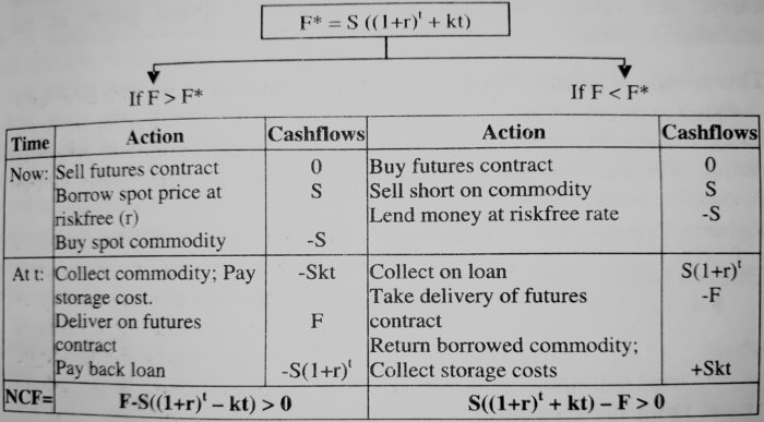 Storable Commodities