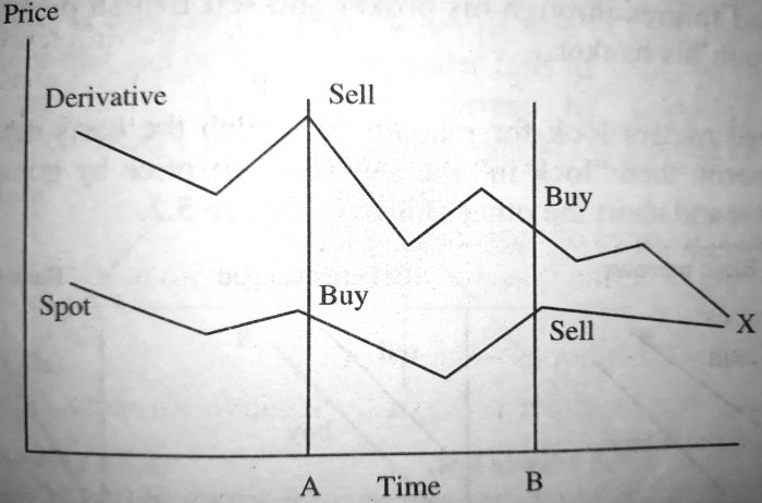 Trading Deviations along Path to Convergence