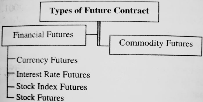 Types of Future Contracts