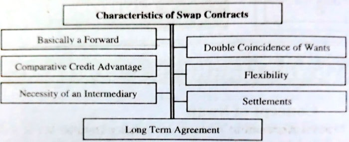 Characteristics of Swap Contracts