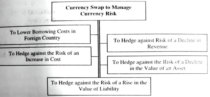 Currency Swap to Manage Currency Risk