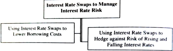 Interest Rate Swaps to Manage Interest Rate Risk