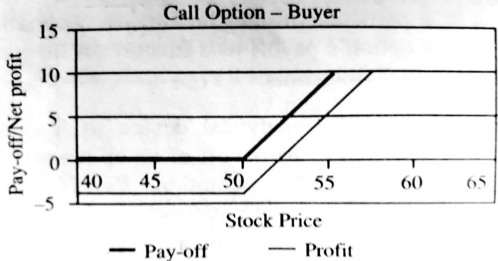 Pay-Off for the European Call Option Buyer at Expiry