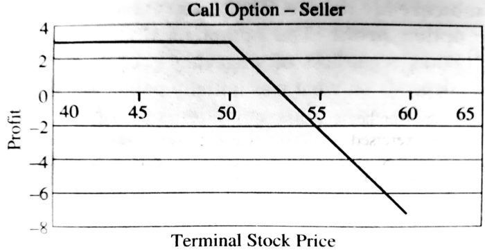 Pay-Off for the European Call Option Seller at Expiry