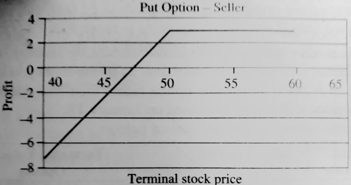 Pay-Off for the Put Option Seller