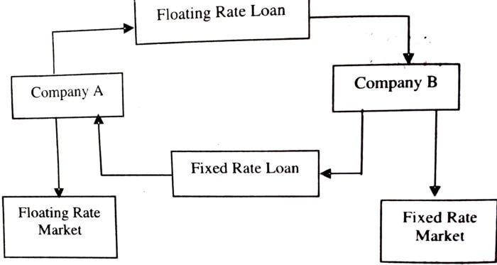 Structure of an Interest Rate Swaps